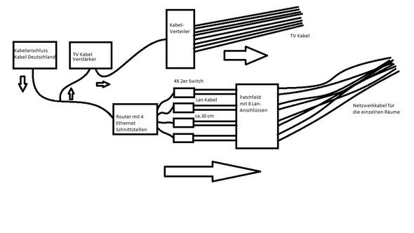 Schema Hdmi Kabel Verkabelung