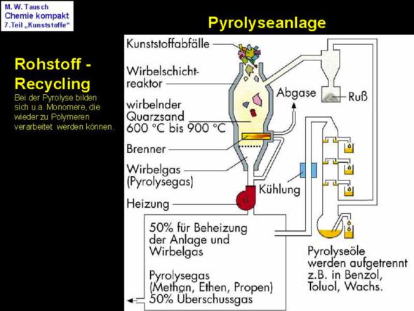 """kann jemand die """" pyrolyse """" anhand diesem schema erklären?"""