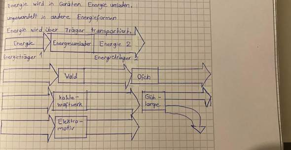 Kann jemand mir bei der Ergänzung dieser Energieflussdiagramme helfen (Physik)?