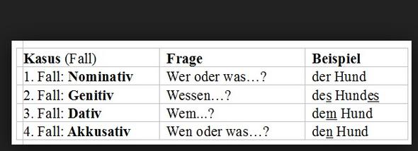 prapositionen nur mit dativ kann man auf eine dativ fragen mit den antworten