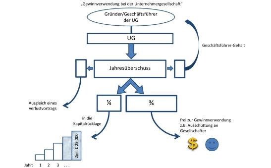 Kapitalrücklage - (Steuern, GmbH, Stammeinlage)