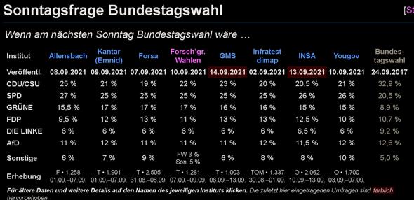 """Kann man die Bundestagswahl mit der US Wahl im November vergleichen wo viele Biden nur als """"kleineres Übel"""" gewählt haben! Lieber Scholz als Laschet?"""