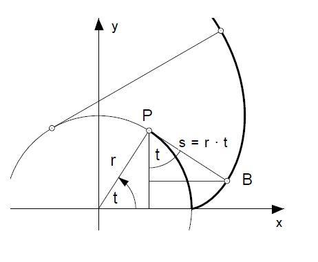 Kann man die Parameterkurve einer Evolvente in eine Funktion umwandeln?