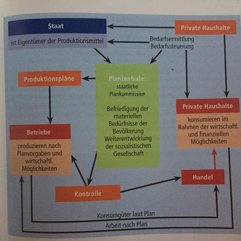 Das Modell der sozialistischen Planwirtschaft  - (Wirtschaft, DDR, Planwirtschaft)