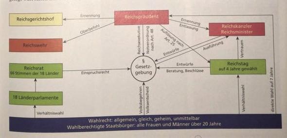 - (Schule, Deutschland, Geschichte)