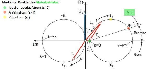 Kann mir jemand das folgende Heyland/Osanna-Kreisdiagramm einer ...