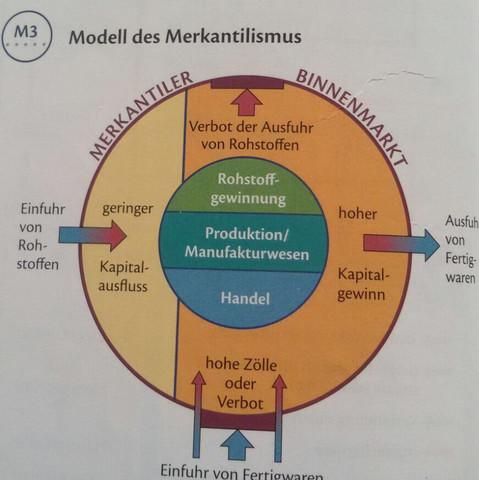 Merkantilismus Geschichte Abbildung  - (Geschichte, Merkantilismus)