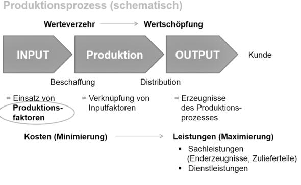 Schema - (Wirtschaft, BWL, Logistik)