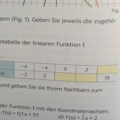 Hier die Aufgabe  - (Mathe, Einführungsphase)