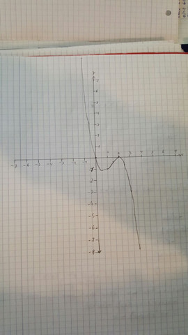 Graph Kf - (Schule, Mathematik)