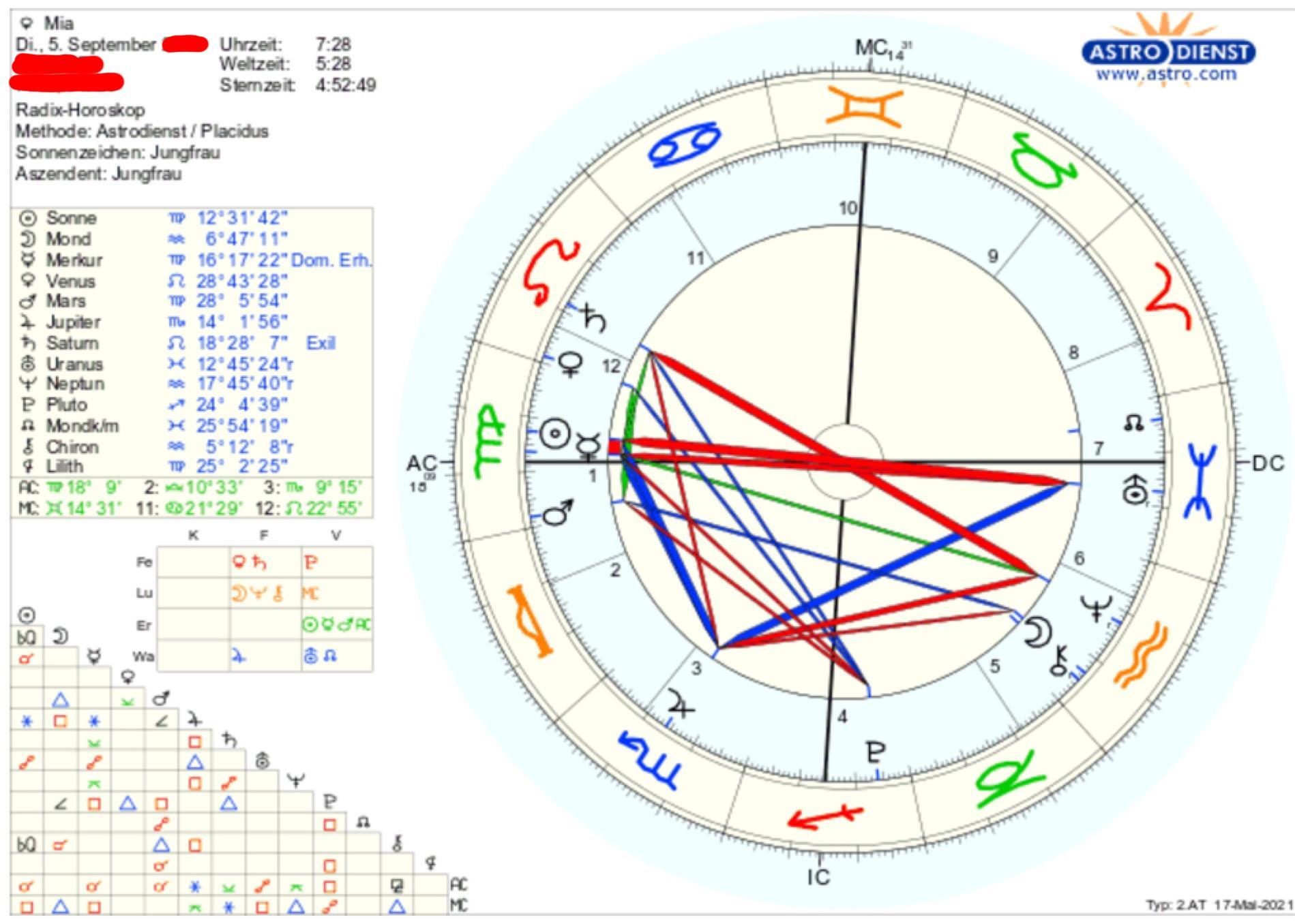 Kann mir jemand meinem birth chart deuten Astrologie, Horoskop