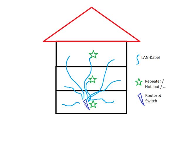 Kaufberatung - Heimnetzwerk, Switch & WiFi?