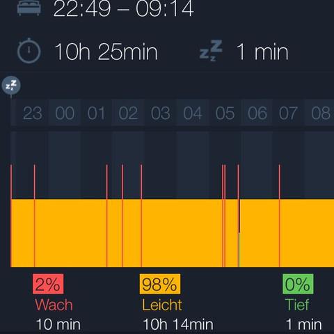 Tiefschlaf: 1 Minute! - (schlafen, Schlaf, Schlafstörung)