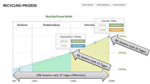 Recyclix Test - (Verdienst, Recyclix)