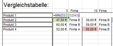 MIN Formel der Preise - (Excel, Formel, Tabelle)