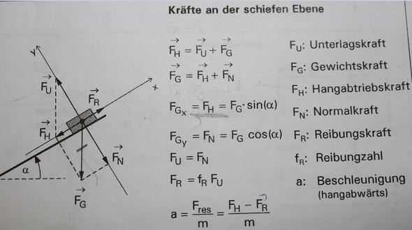 Die Seite aus der Formelsammlung - (Physik, schiefe Ebene)