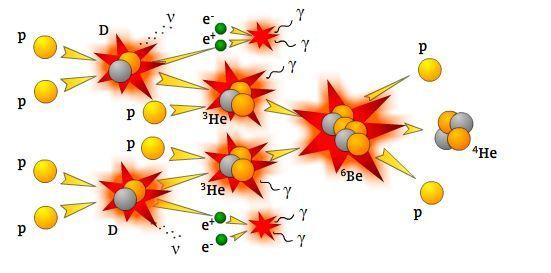 Kernfusion Der Sonne