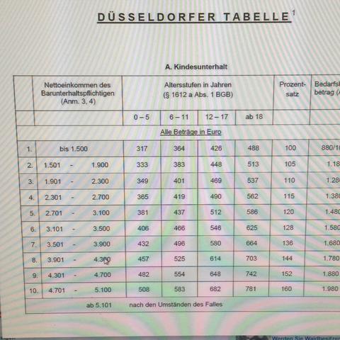 Tabelle - (Kinder, Unterhalt, Tabelle)
