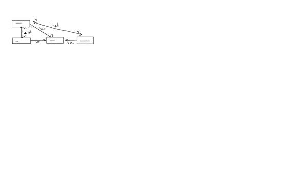 lel - (Software, Informatik, Klassendiagramm)