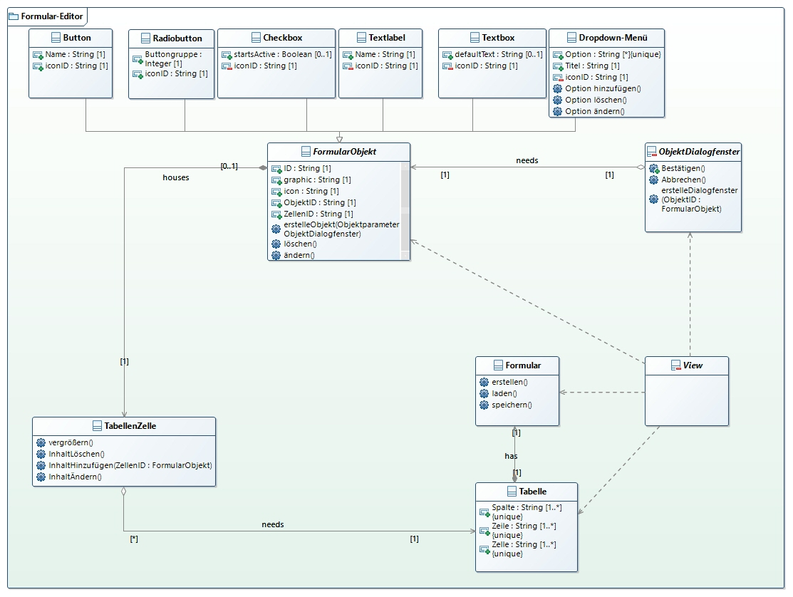 klassendiagramm m  v  c