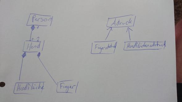 - (Schule, UML, Klassendiagramm)