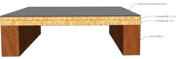 Bodenaufbau - (Bad, renovieren, Boden)