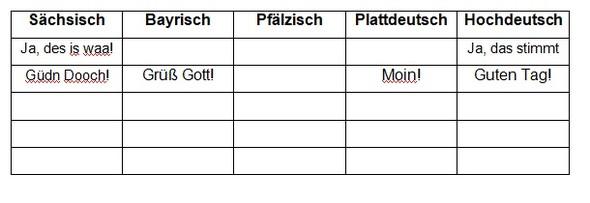 Bayrisch ins deutsche übersetzung bayerische
