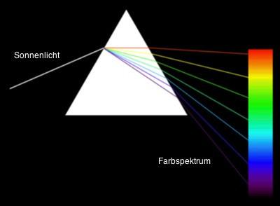 Prisma Erklärung - (Wissenschaft, Regenbogen)