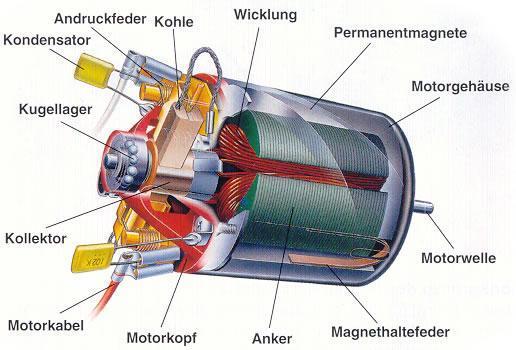 Der Aufbau des Mini Motors - (Strom, Stromverbrauch, erneuerbare Energien)