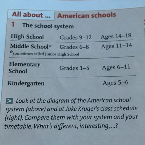 The school system - (Schule, englisch, Deutschland)