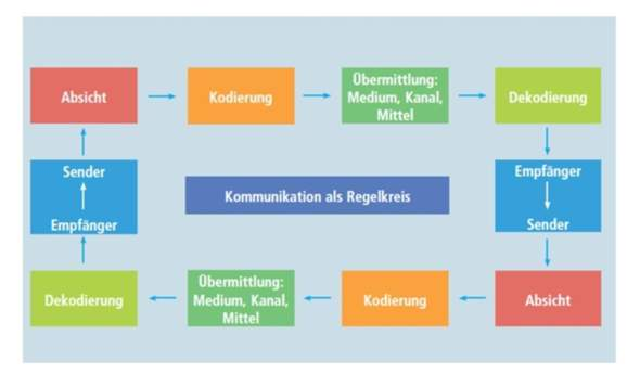 Kommunikation Regelkreismodell?