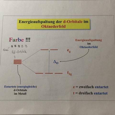Komplexchemie, wie funktioniert die Energieaufspaltung der d-Orbitale?