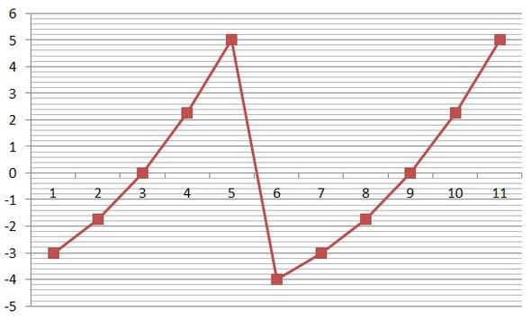 Koordinatensystem in Excel aus Wertetabelle erstellen? (Computer ...