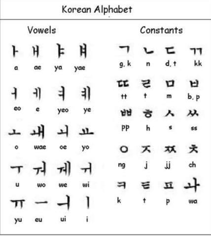 Koreanisches Alphabet?