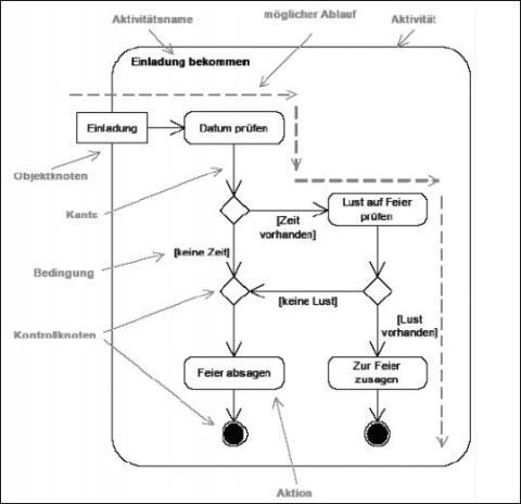 Kostenloses Programm, um UML-Diagramme zu erstellen? (Software ...