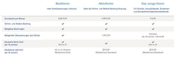 JUNGE LEUTE - (deutsche bank, Konto eröffnen, schwarze Kreditkarte)