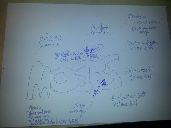 Moses Wortbild - (Religion, Christentum, Islam)
