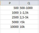 Cluster zum Umsatz - (Excel, Funktion, Verschachtelte WENN-Funktion)