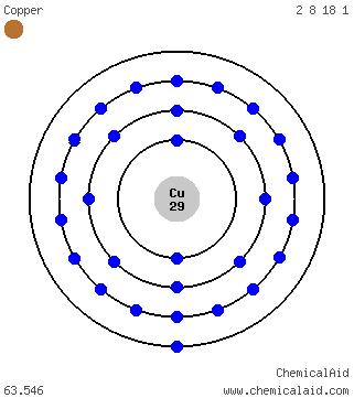 Kupfer Außenelektronen?