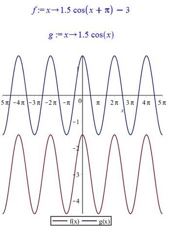 Bild der Funktionen - (Schule, Mathematik, Funktion)
