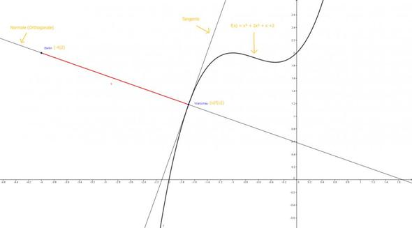 Grafische Darstellung - (Mathe, Mathematik, Funktion)
