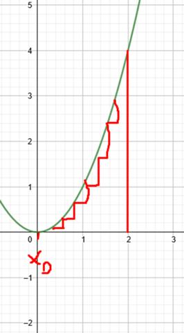 Länge eines Funktionsgraphen ausrechnen?