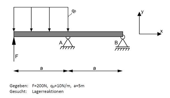 Statik - (Klausur, Mechanik, Probe)
