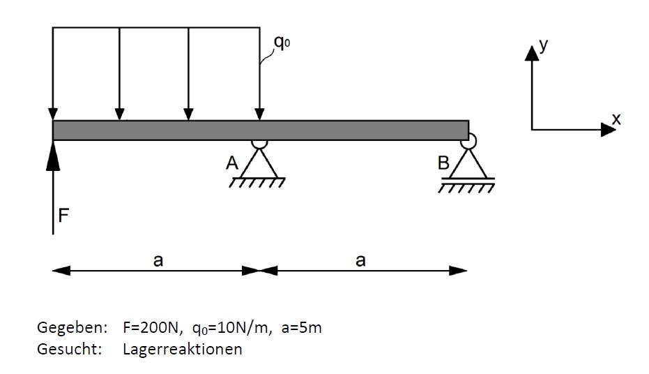 lagerreaktionen recht einfache statikaufgabe klausur mechanik probe. Black Bedroom Furniture Sets. Home Design Ideas