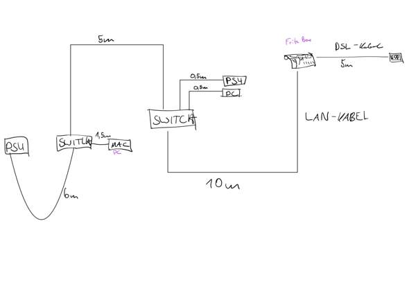 LAN-Kabel Management bei mehreren Geräten?