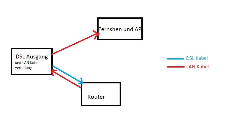 lan und dsl kabel ber eine lan buchse laufen lassen computer internet technik. Black Bedroom Furniture Sets. Home Design Ideas