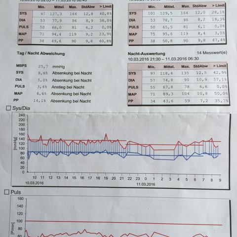 Bild 2 ( neue Messung )  - (Gesundheit, Sport, Arbeit)
