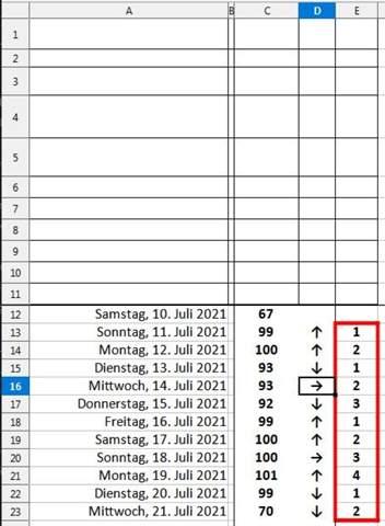 Libreoffice Calc, ich suche eine Funktion die in beiden Progammen die bestimmte Zeichen untereinander zählt und mitwandert?