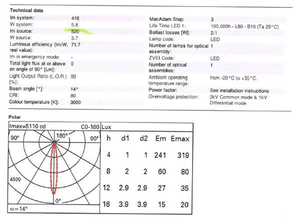 Lichtverteilungs-Diagramm: was ist CRI, d1, d2, h?