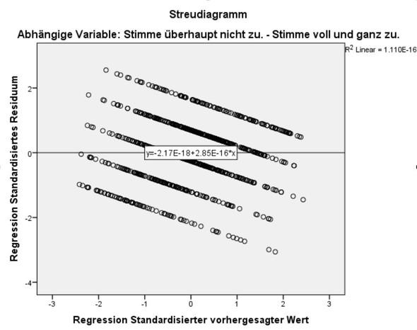Streuungsdiagramm - (Studium, Wissenschaft, Statistik)